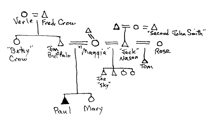 Paul Buffalo S Kinship Chart As Suggested By The Narrative In Chapter 36