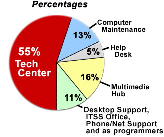 Percentage and Area Worked Pie Chart