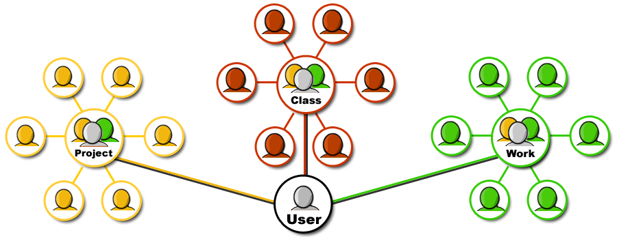 Google Groups Illustration