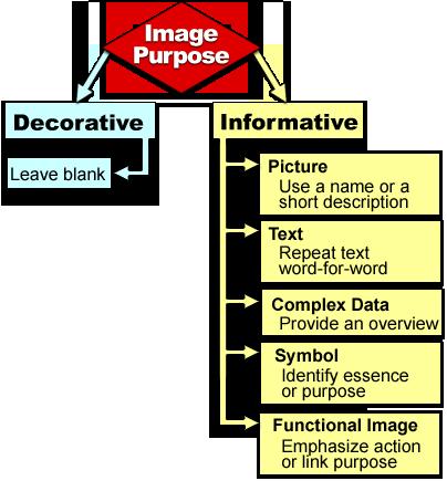 Diagram: Text alternative decision tree