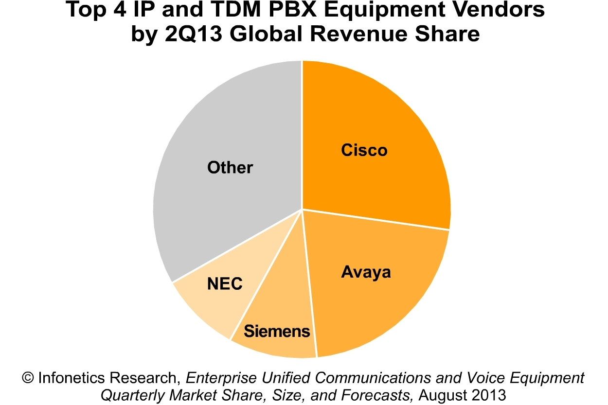 Pie Chart: Phone Vendors