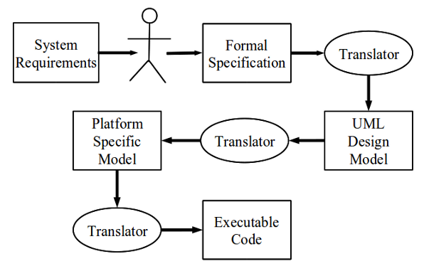Software development process the transformational model ccuart Gallery