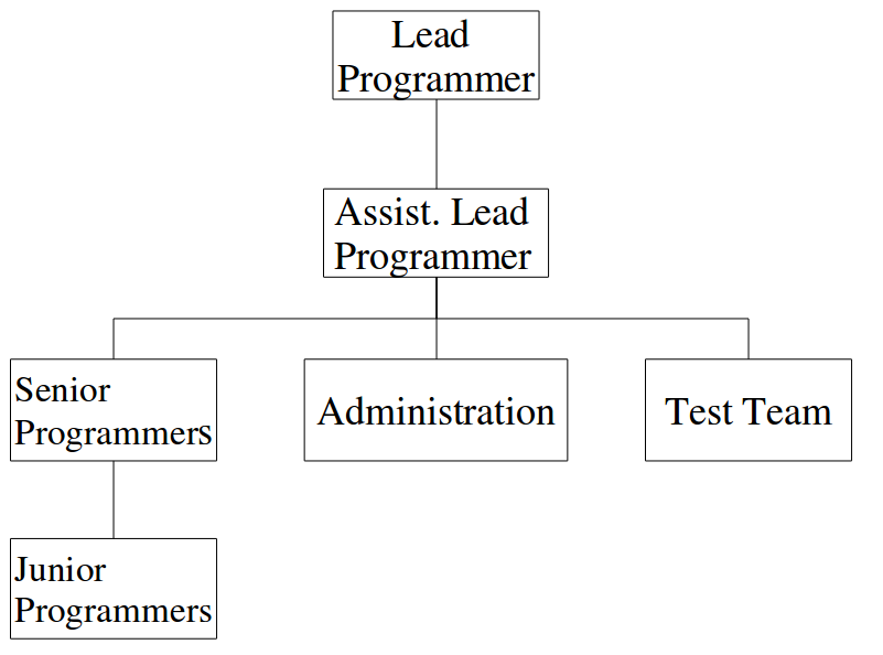 Software development process other software personnel ccuart Gallery