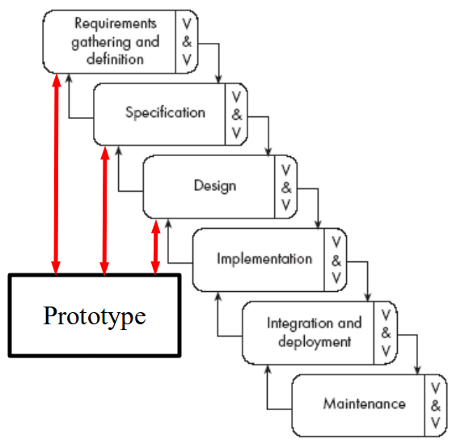 prototype model in software engineering Software engineering prototype model this feature is not available right now please try again later.