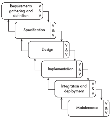 Software development process for Waterfall method steps