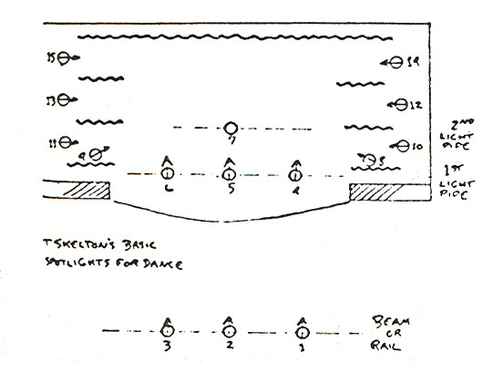 This setup is quite flexible in that most of the areas can receive secondary lighting from spotlights that are used primarily for another area.  sc 1 th 195 & Handbook of Dance Stagecraft December 1955 azcodes.com