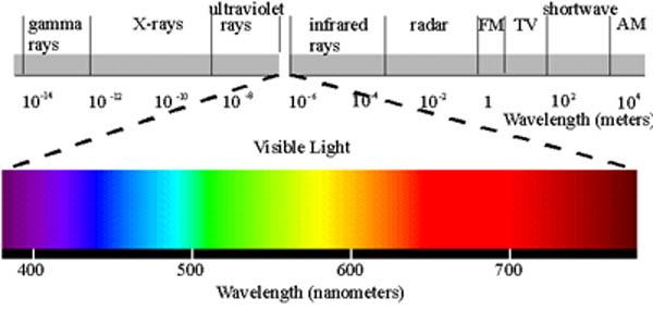 colour spectrumcolour spectrumgradientcolour spectrumfrequency - photo #28