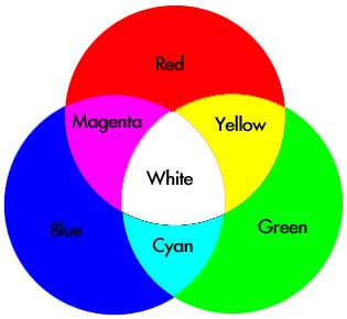 a color wheel for combining color lights