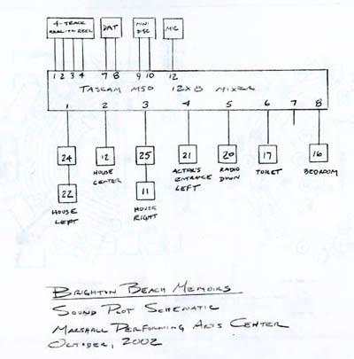 Theater Sound System Design