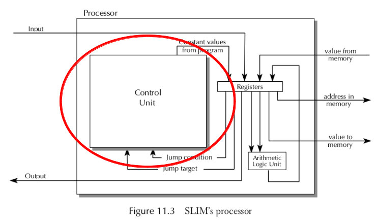 Computers with memory diagram program counter ccuart Choice Image
