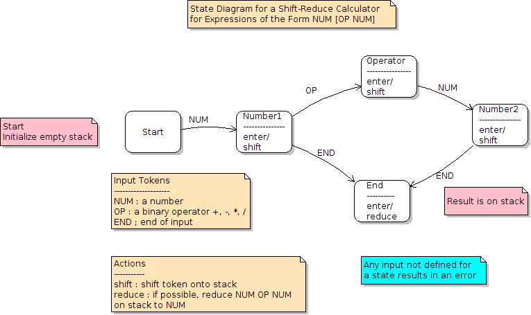 Assignment the importance of modeling and design calculator state diagram that you created for the uml lab exercise ccuart Image collections
