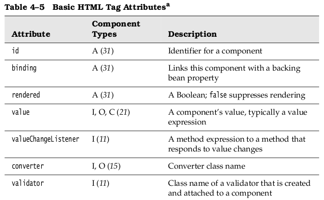 Jsf html tags for Table attributes