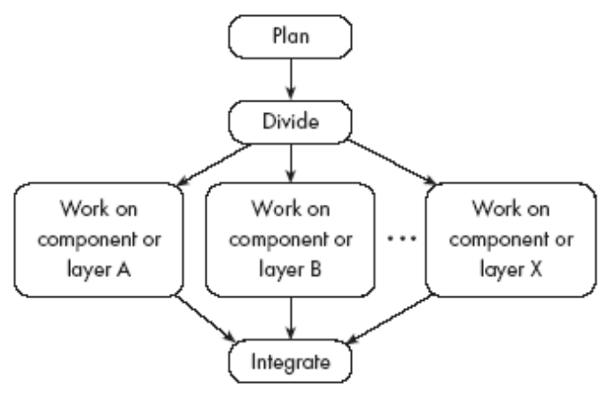 Concurrent Engineering Team : Software development process