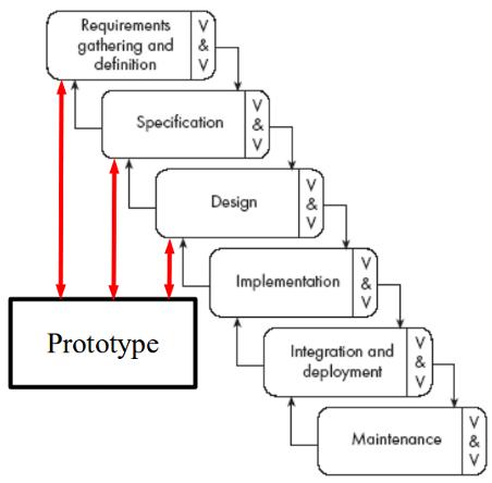 Sdlc process models lessons tes teach software development process ccuart Images