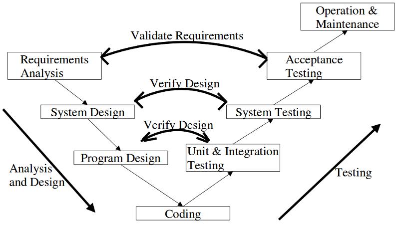 software development process. Black Bedroom Furniture Sets. Home Design Ideas