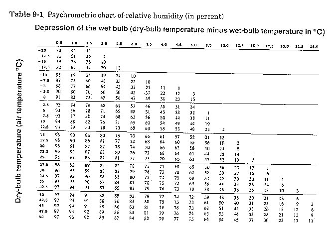 how to find relative humidity using a chart